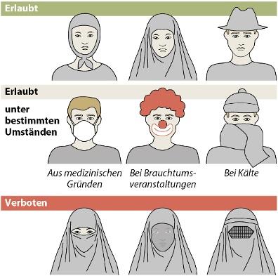 Verbot der Gesichtsverhüllung